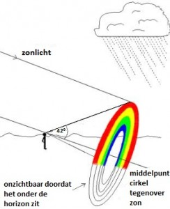 27.05.2014 - Dorine - wrm regenbogen 3